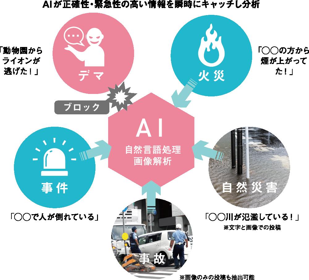 AIが正確性・緊急性の高い情報を瞬時にキャッチし分析