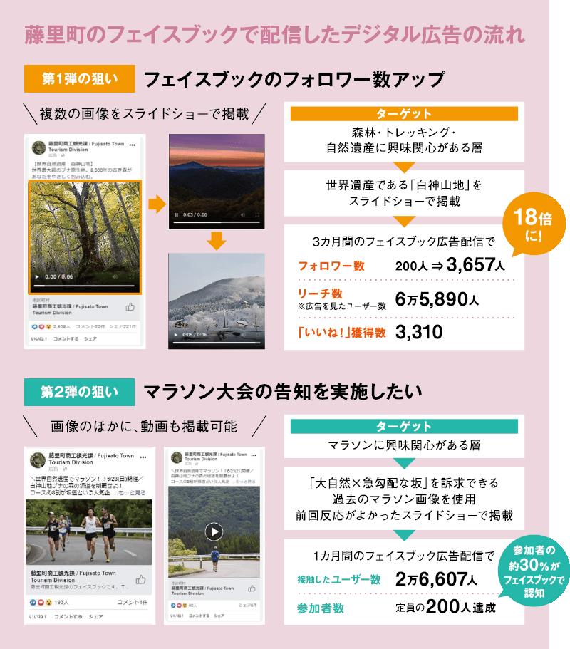 藤里町のフェイスブックで配信したデジタル広告の流れ