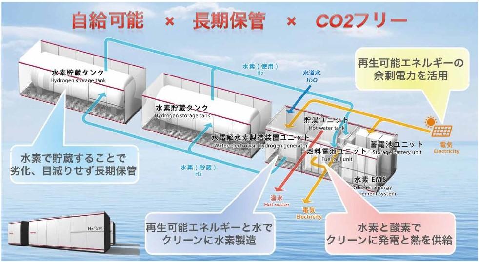世界初の自立型水素エネルギー 供給システム「H2One™」